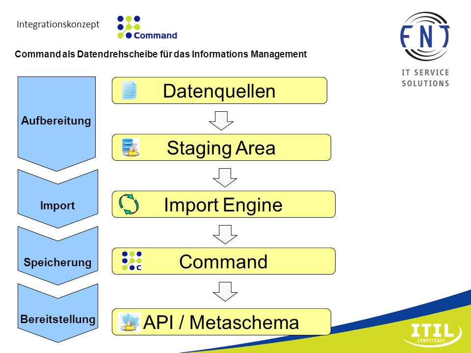 Datenquellen Staging Area Import Engine Command API / Metaschema