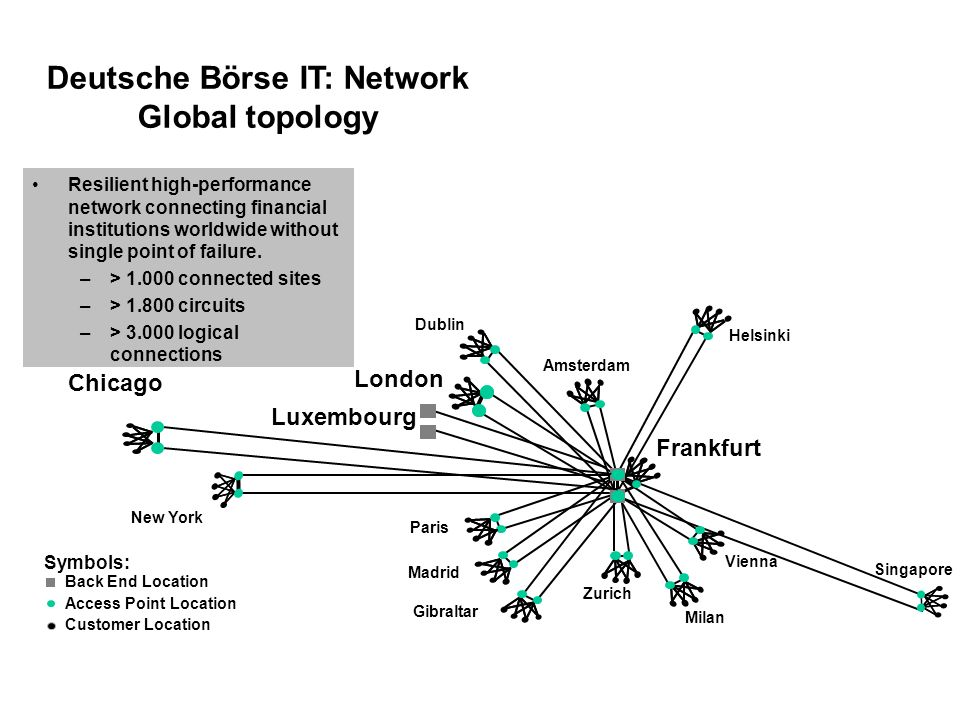 Deutsche Börse IT: Network Global topology