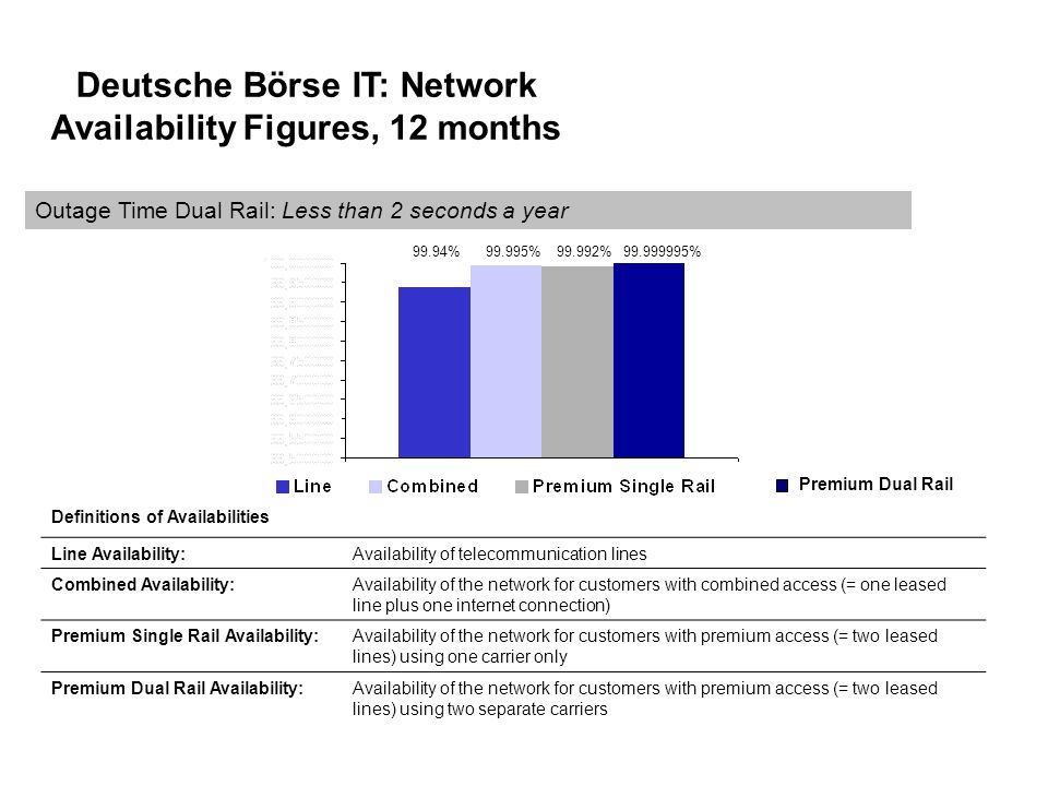 Deutsche Börse IT: Network Availability Figures, 12 months