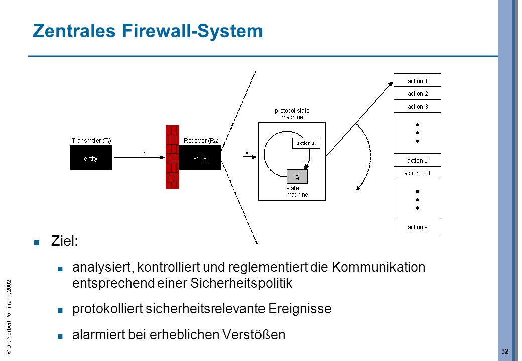 Zentrales Firewall-System