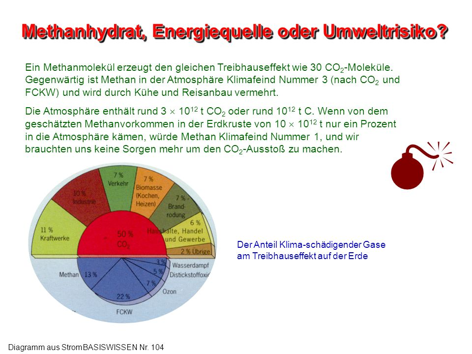 Methanhydrat, Energiequelle oder Umweltrisiko