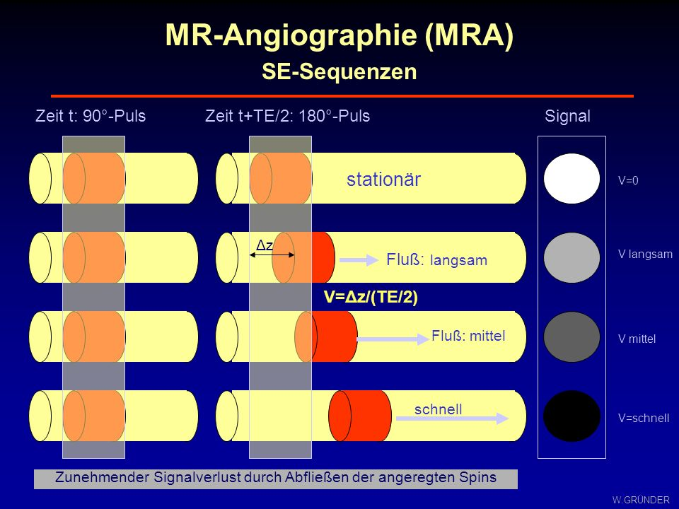 MR-Angiographie (MRA)