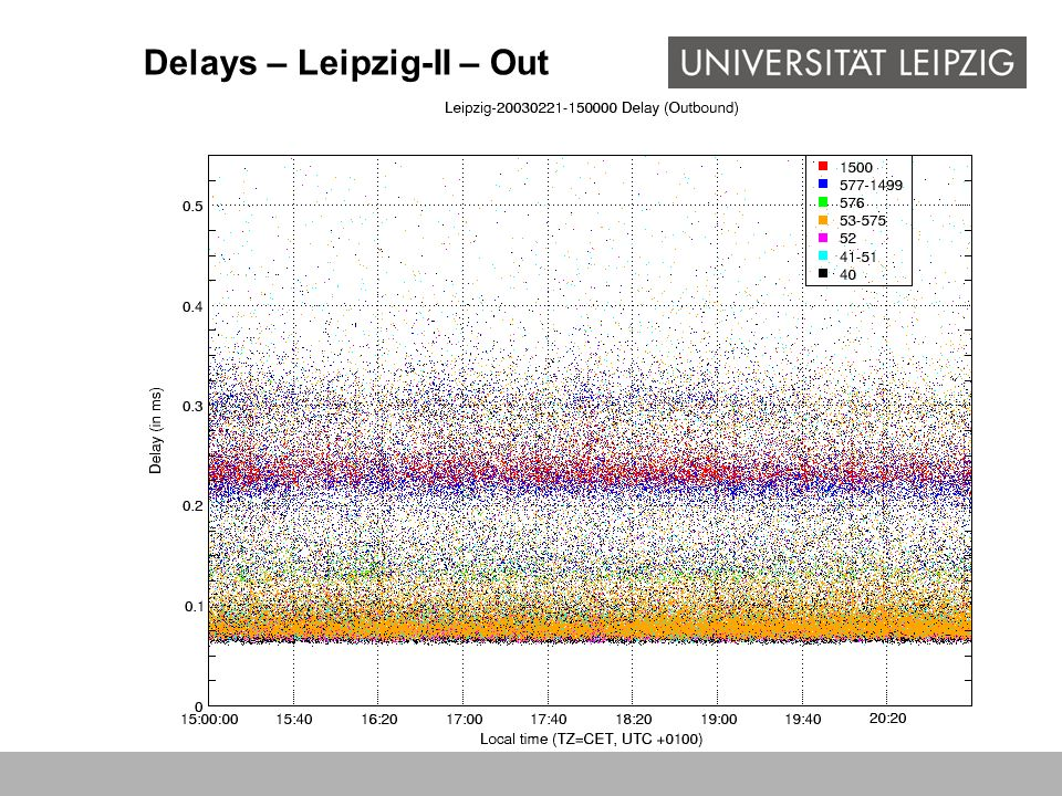 Delays – Leipzig-II – Out