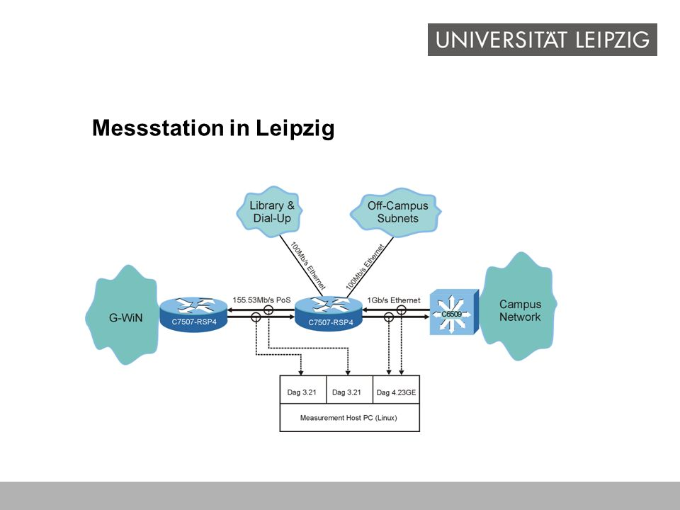 Messstation in Leipzig