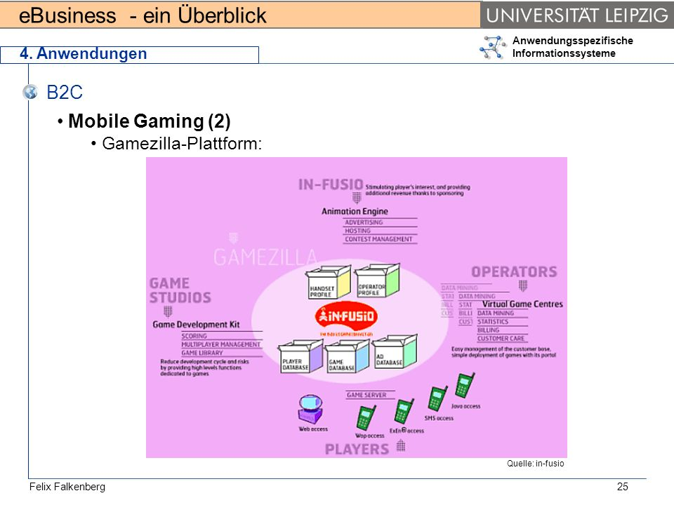 B2C Mobile Gaming (2) Gamezilla-Plattform: 4. Anwendungen