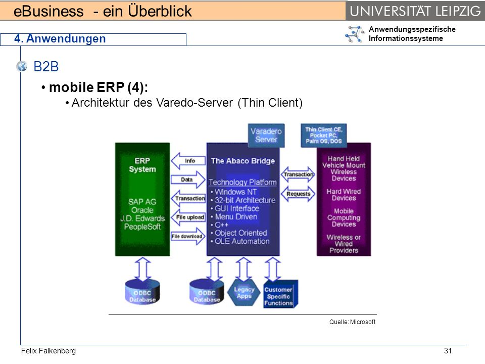 B2B mobile ERP (4): Architektur des Varedo-Server (Thin Client)