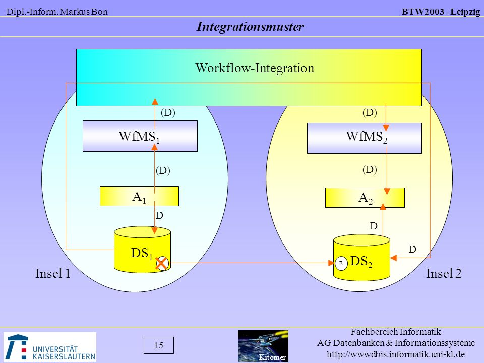Workflow-Integration