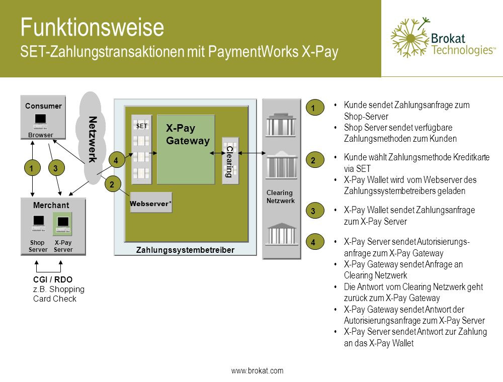 Funktionsweise How it works