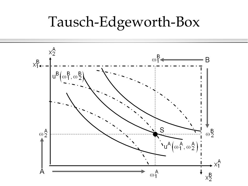 Tausch-Edgeworth-Box