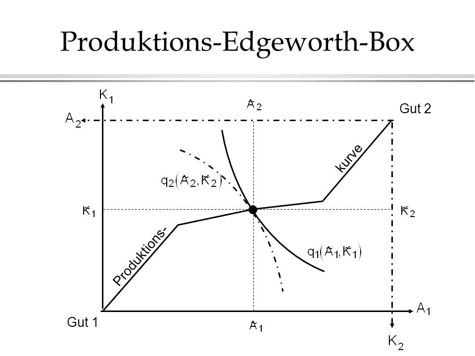 Produktions-Edgeworth-Box