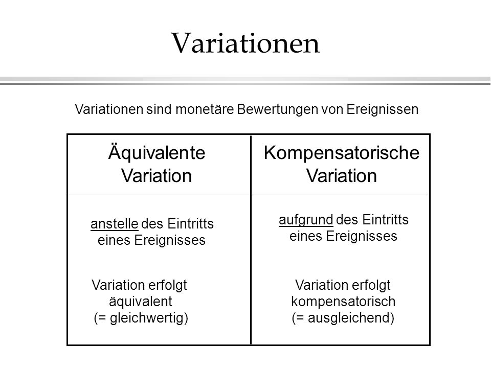 Variationen Äquivalente Variation Kompensatorische Variation