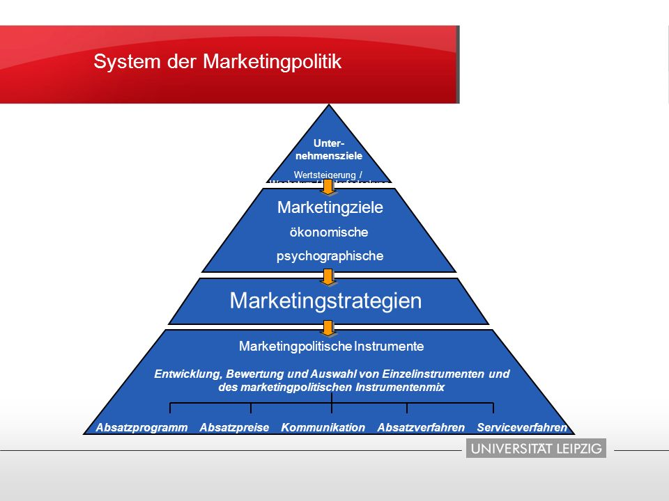 Marketingstrategien System der Marketingpolitik Marketingziele