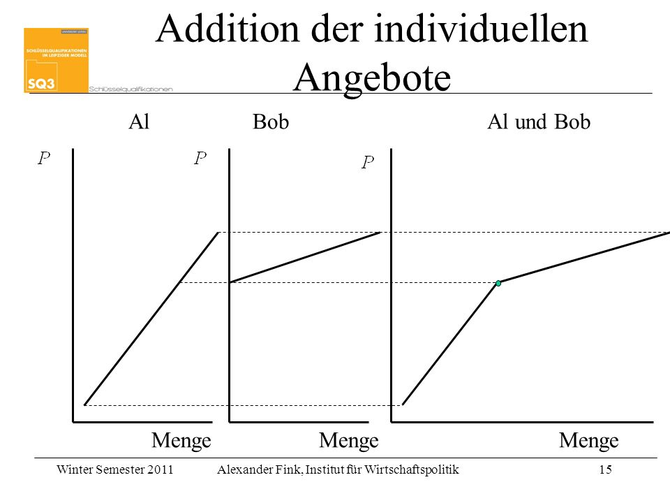 Addition der individuellen Angebote