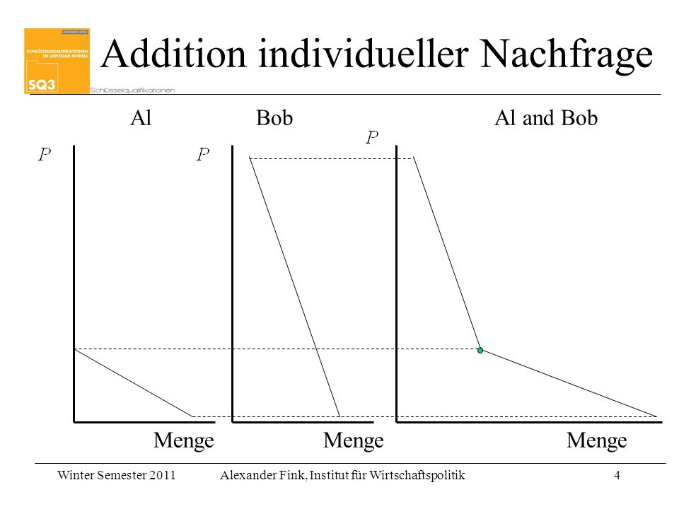 Addition individueller Nachfrage