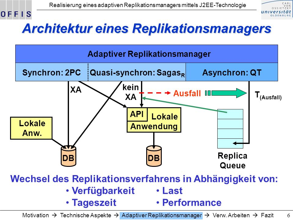 Architektur eines Replikationsmanagers