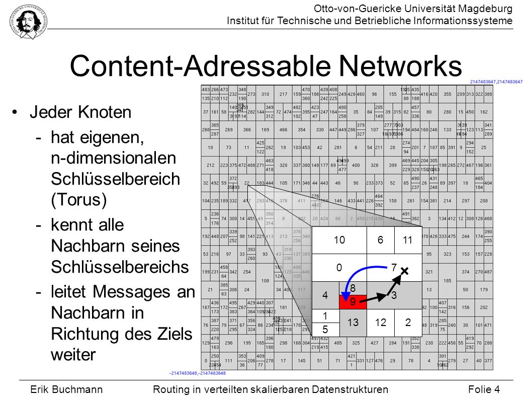 Content-Adressable Networks