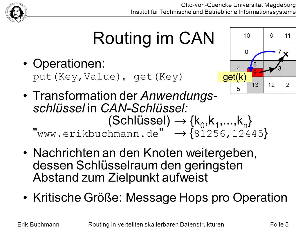 Routing im CAN Operationen: put(Key,Value), get(Key)