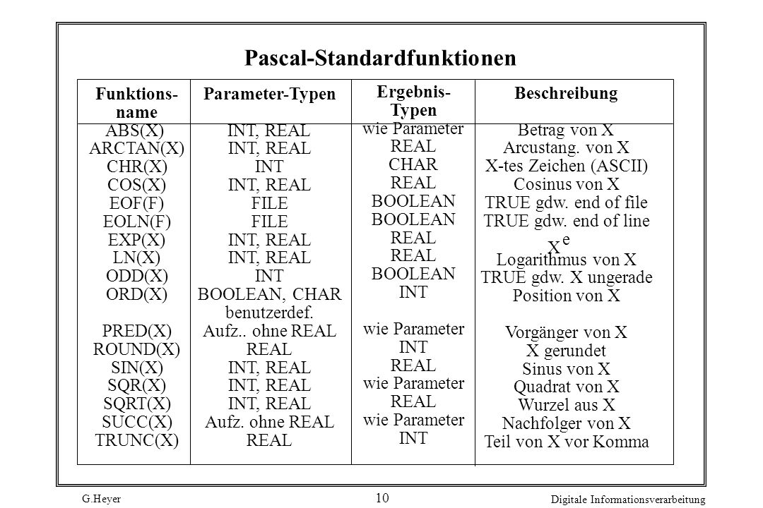 Pascal-Standardfunktionen