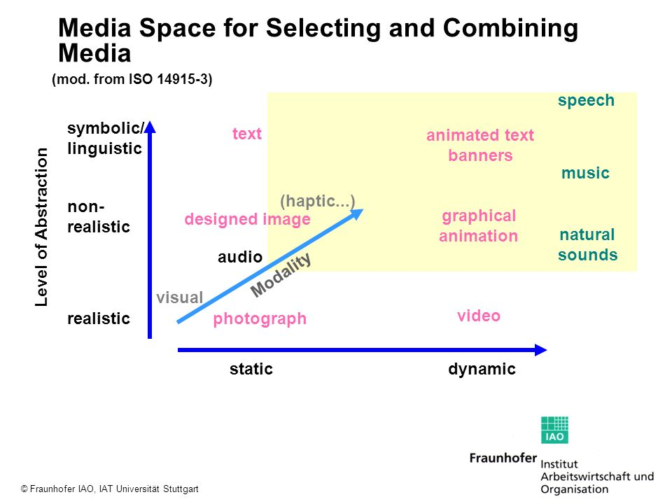 Media Space for Selecting and Combining Media