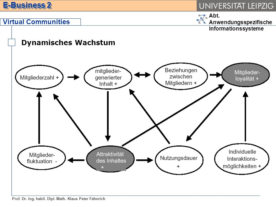 Virtual Communities Dynamisches Wachstum