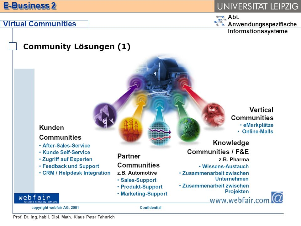 Virtual Communities Community Lösungen (1)