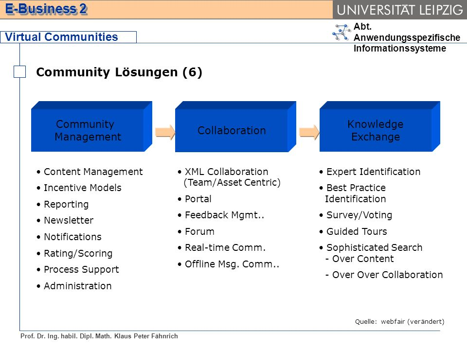 Virtual Communities Community Lösungen (6) Community Management