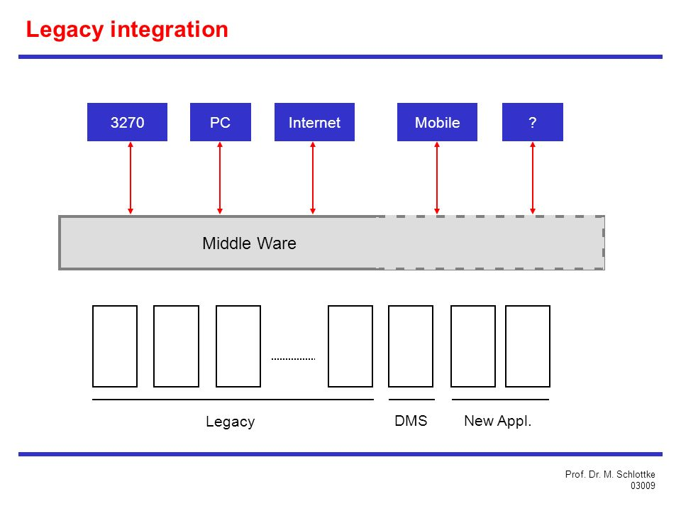 Legacy integration Middle Ware 3270 PC Internet Mobile Legacy DMS