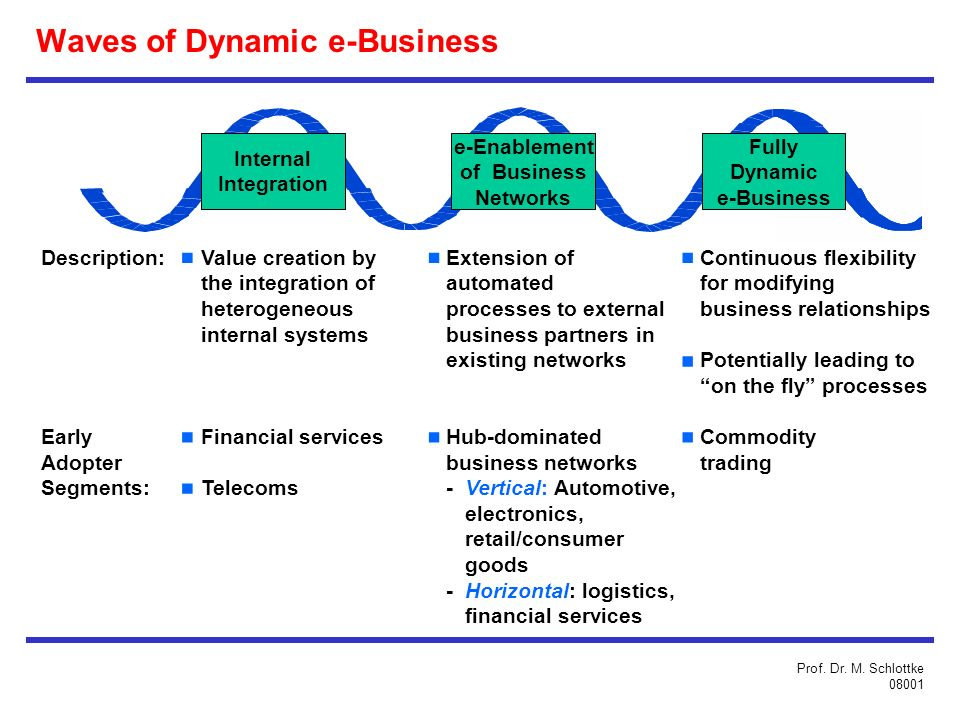 Waves of Dynamic e-Business