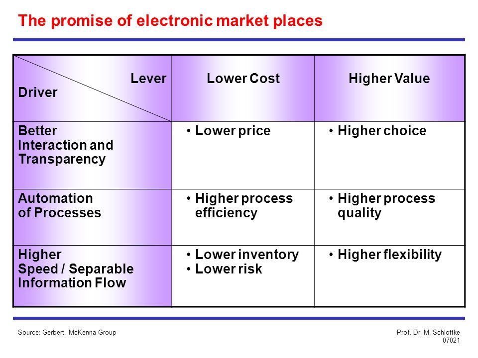 The promise of electronic market places