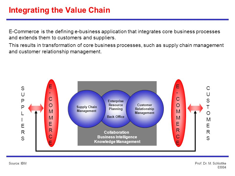 Integrating the Value Chain