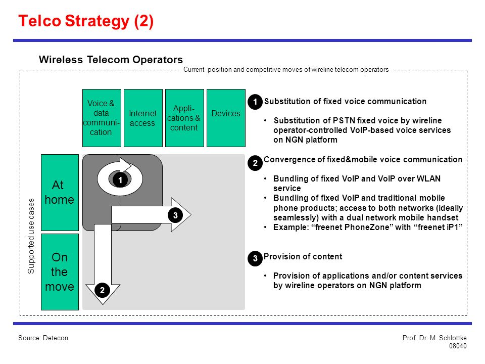 Telco Strategy (2) At home On the move Wireless Telecom Operators
