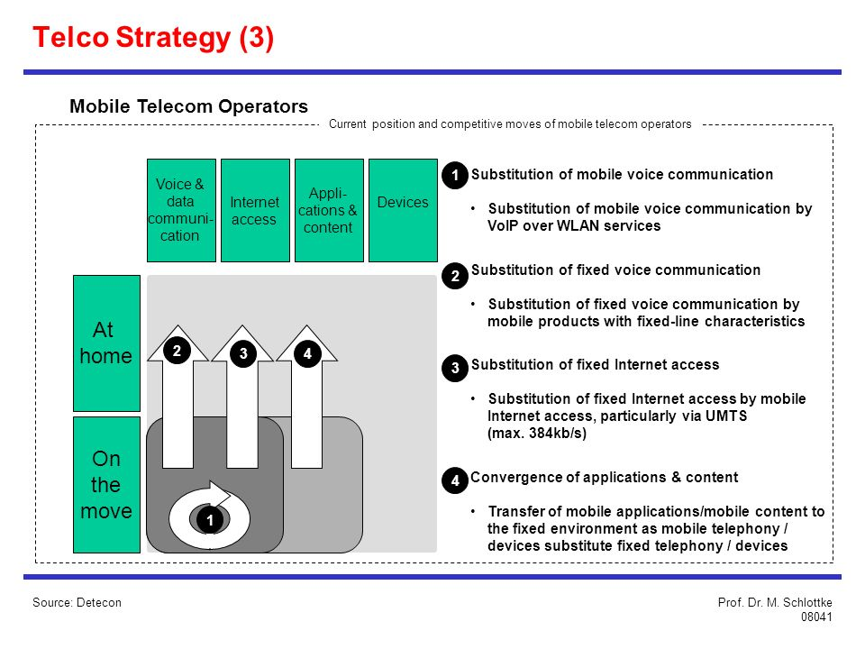Telco Strategy (3) At home On the move Mobile Telecom Operators