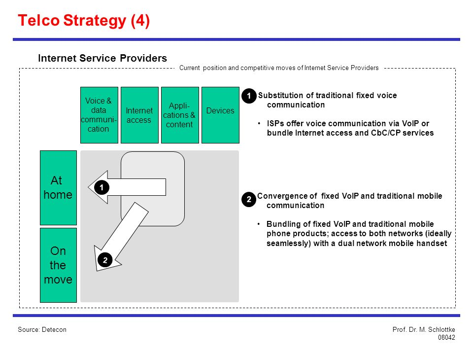 Telco Strategy (4) At home On the move Internet Service Providers