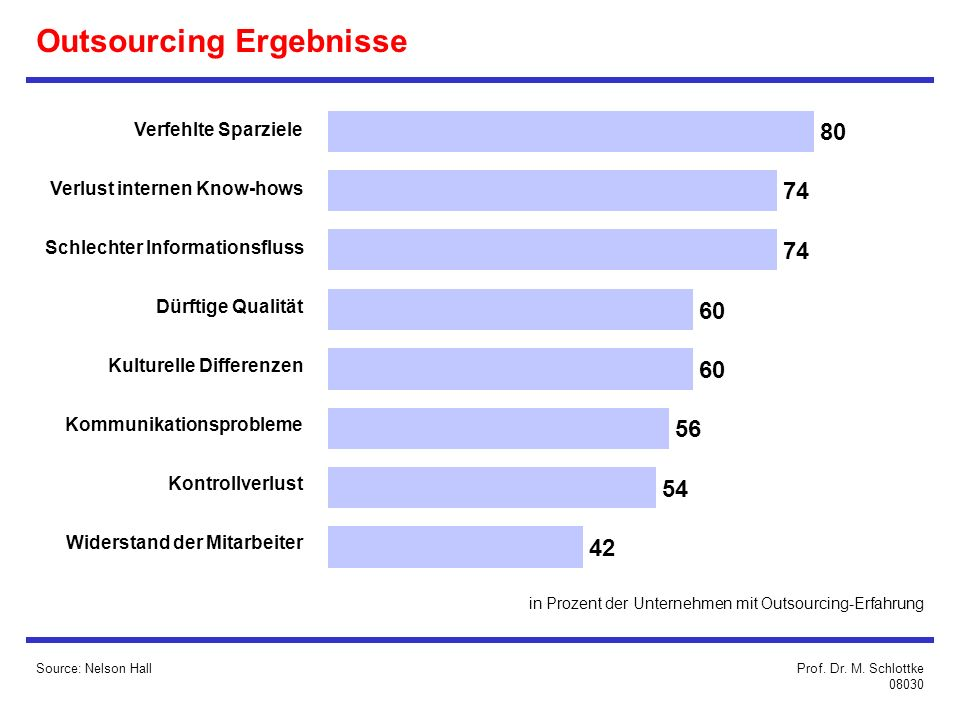 Outsourcing Ergebnisse