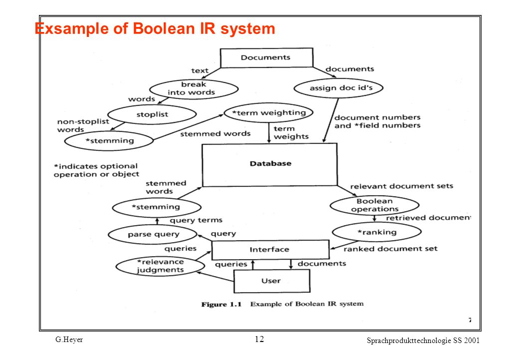 Exsample of Boolean IR system
