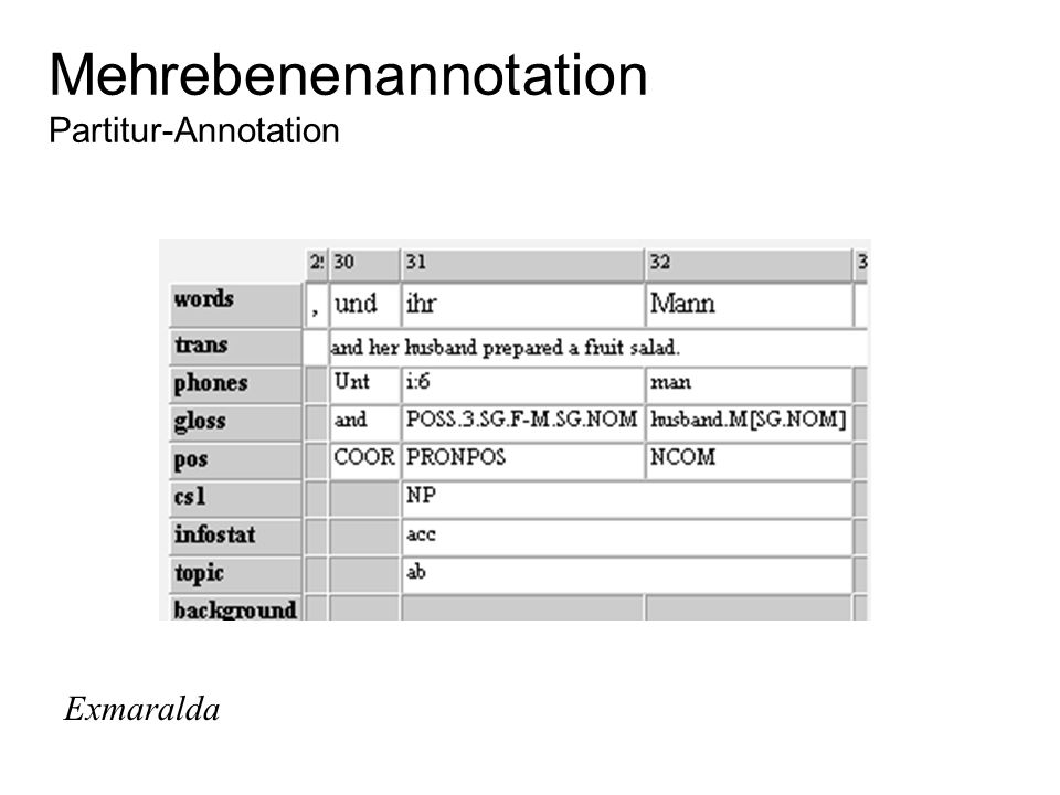 Mehrebenenannotation Partitur-Annotation