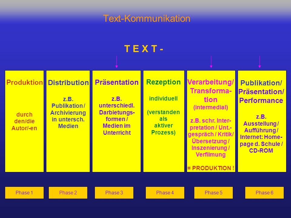 Text-Kommunikation T E X T - Publikation/ Distribution Präsentation