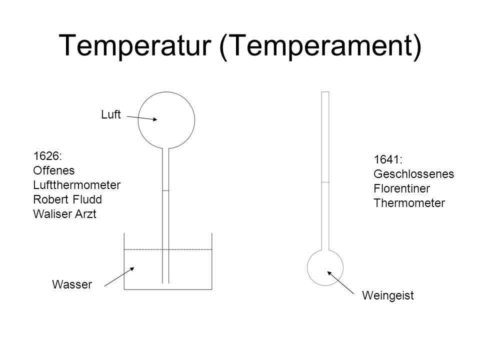 Temperatur (Temperament)