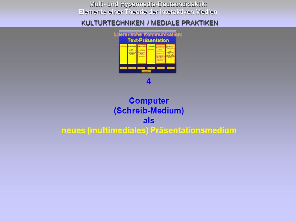 Literarische Kommunikation: neues (multimediales) Präsentationsmedium