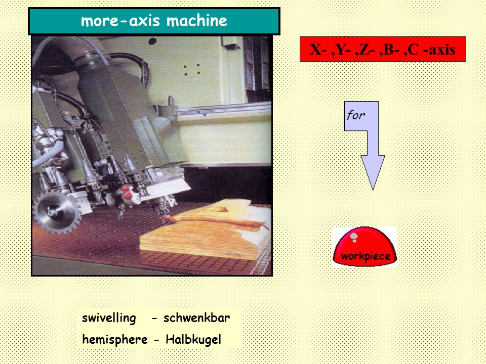 more-axis machine X- ,Y- ,Z- ,B- ,C -axis for swivelling - schwenkbar