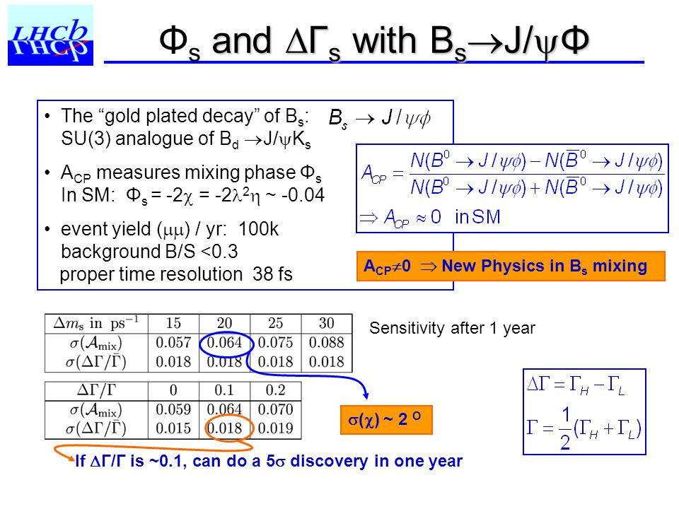 Φs and Γs with BsJ/Φ The gold plated decay of Bs: SU(3) analogue of Bd J/Ks.