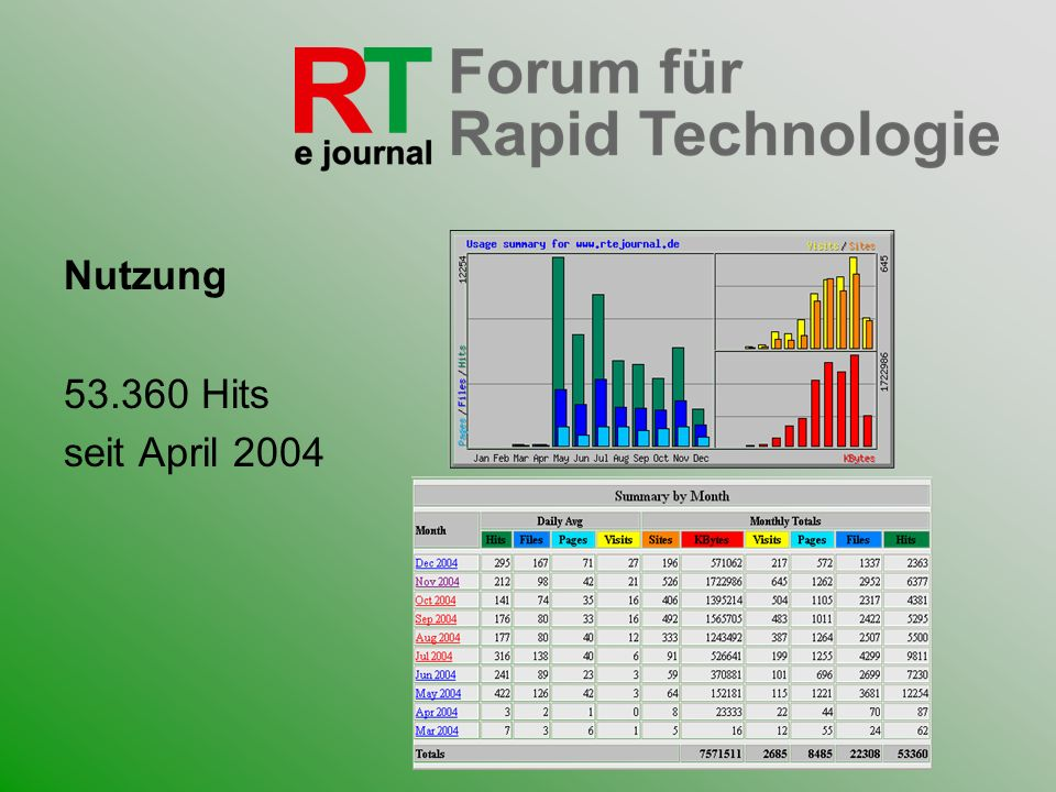 Nutzung 53.360 Hits seit April 2004