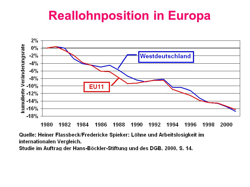 Reallohnposition in Europa