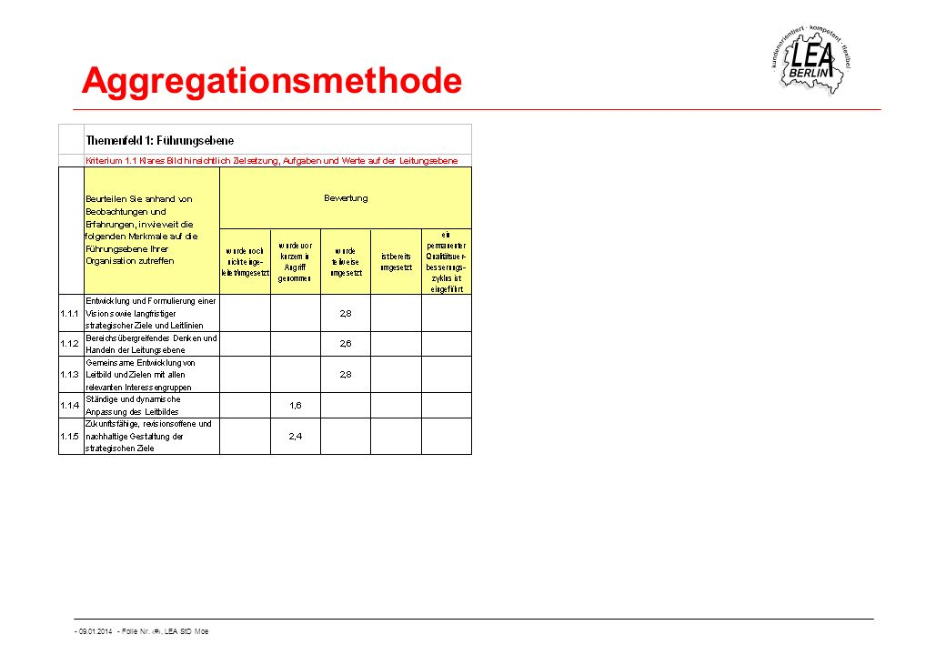 Aggregationsmethode