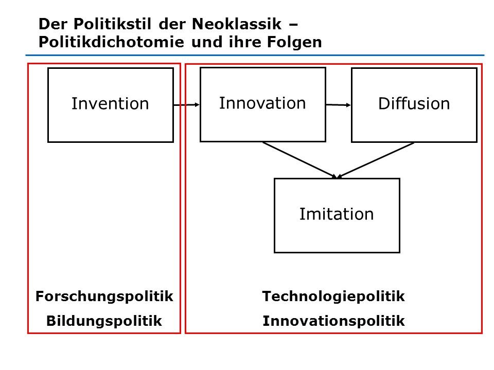 Invention Innovation Diffusion Imitation