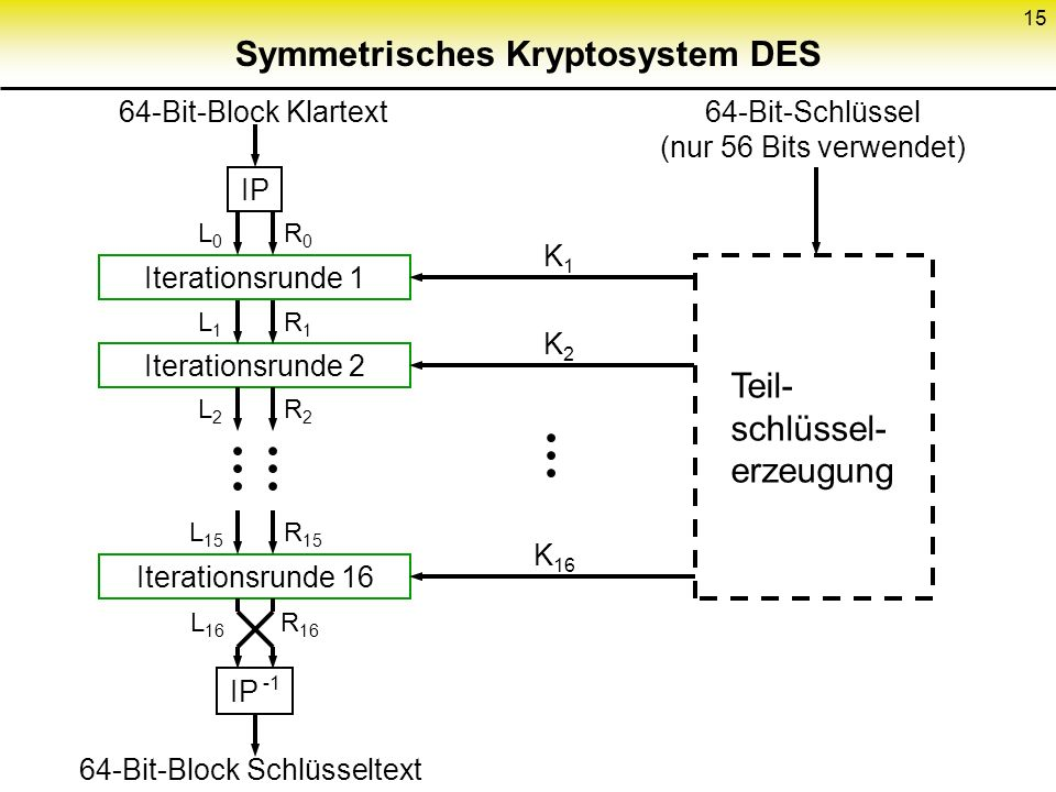 Symmetrisches Kryptosystem DES