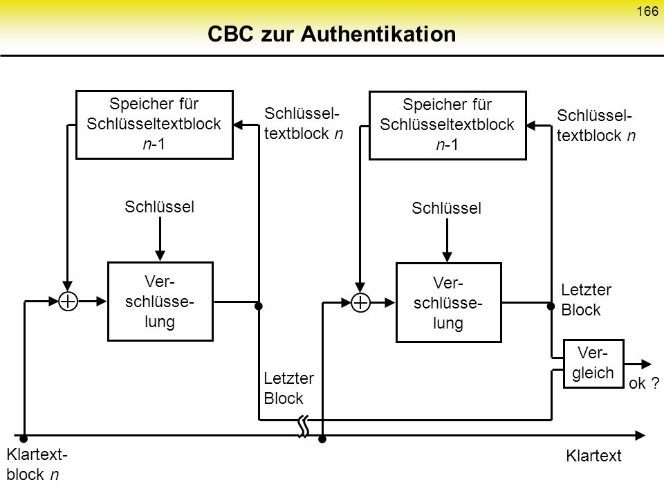 CBC zur Authentikation