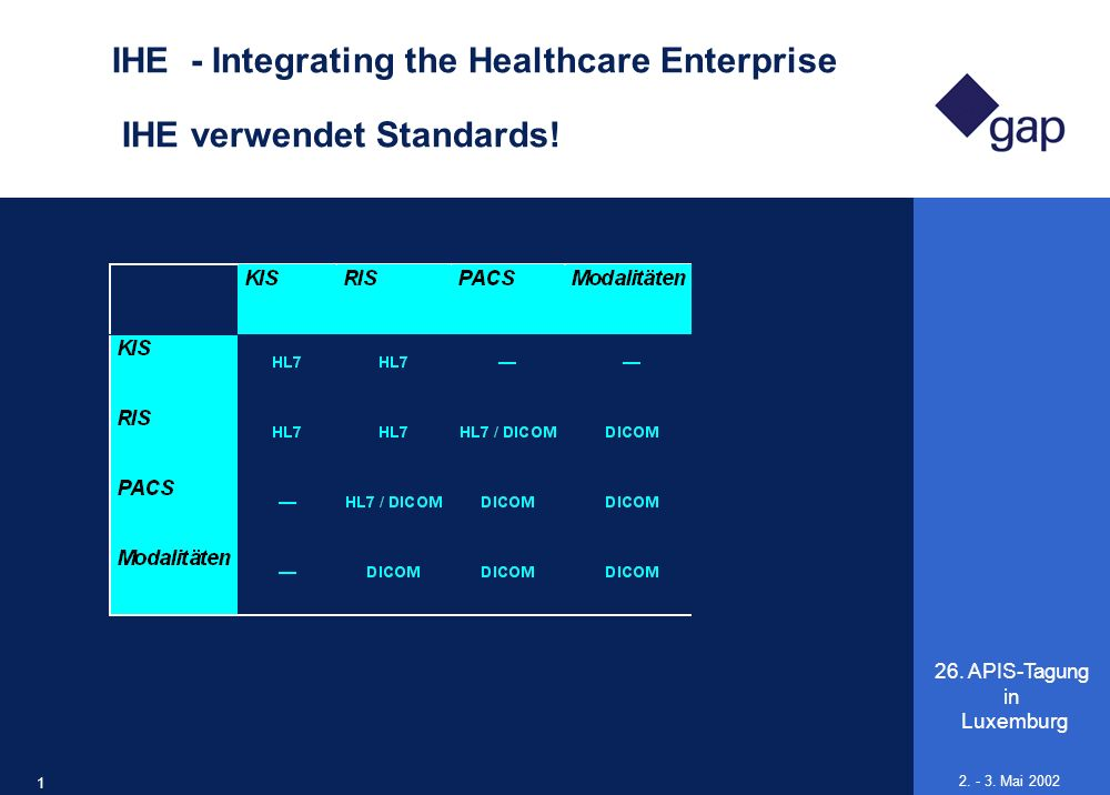 IHE - Integrating the Healthcare Enterprise IHE verwendet Standards!