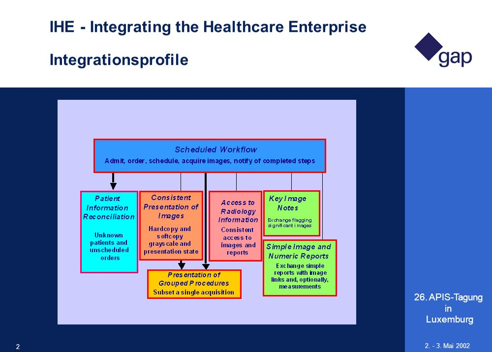 IHE - Integrating the Healthcare Enterprise Integrationsprofile