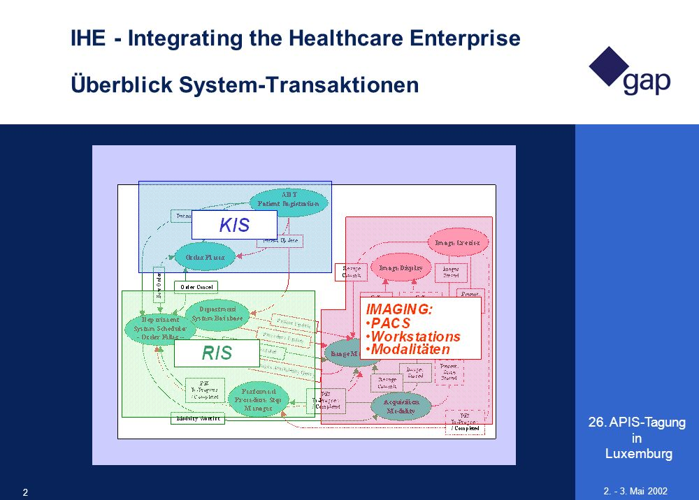 IHE - Integrating the Healthcare Enterprise Überblick System-Transaktionen